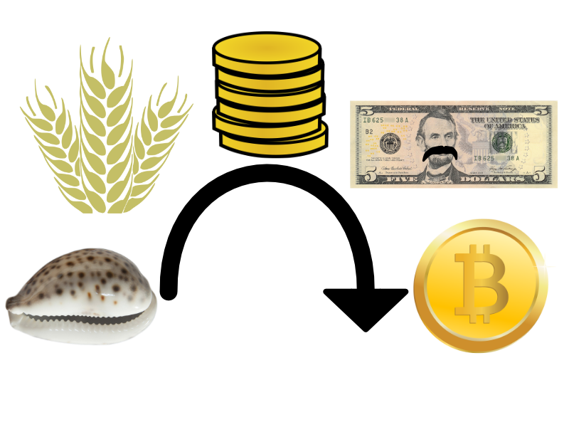 What is bitcoin? For Dummies